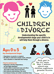 infographic for divorces involving children