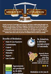 Infographic explaining the differences between mediation and litigation