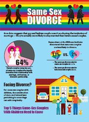 Same-sex divorce infographic